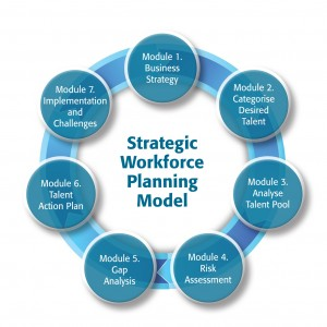 Strategic Workforce Planning Model